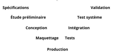 gestion de projet traditionnelle en V